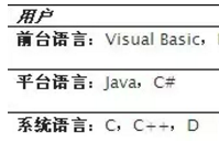 Perl、PHP、Python、Java和Ruby的比较